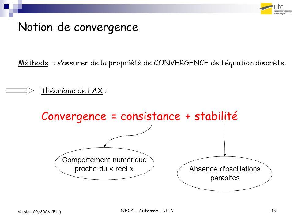 Convergence = consistance + stabilité