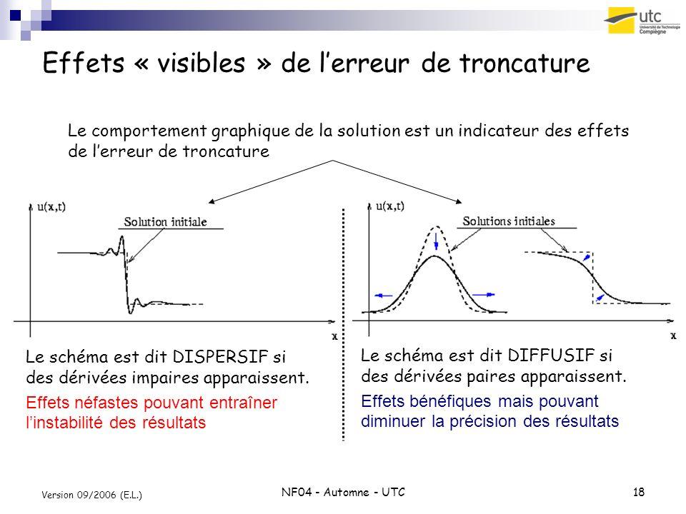 Effets « visibles » de l'erreur de troncature