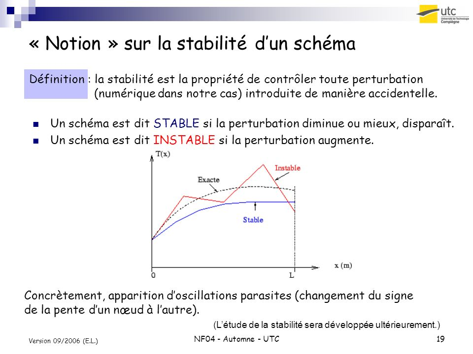 « Notion » sur la stabilité d'un schéma