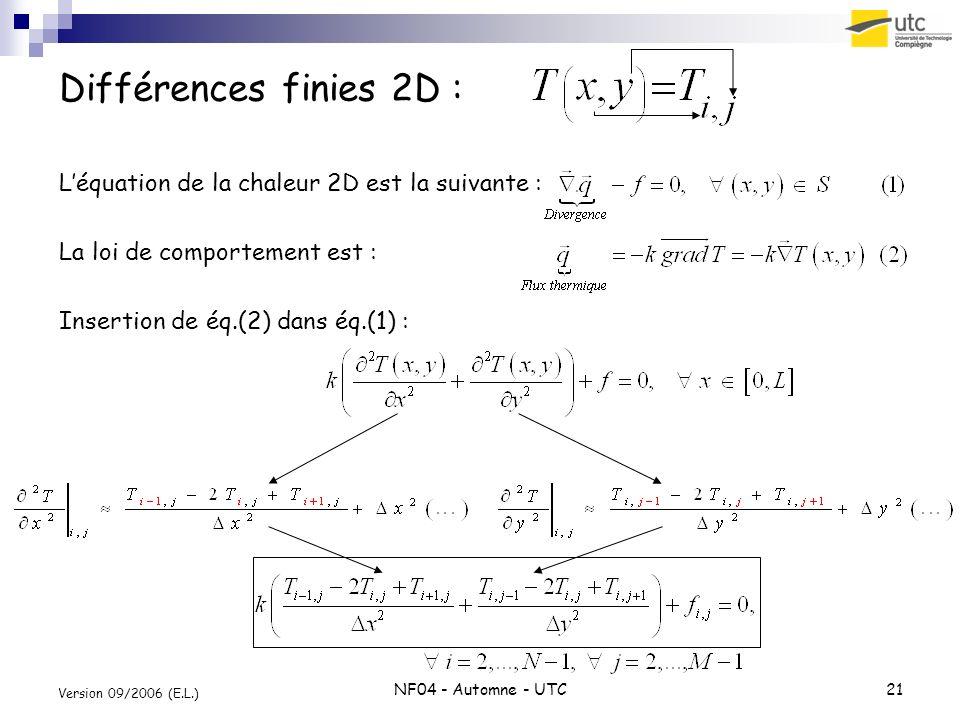 Différences finies 2D : L'équation de la chaleur 2D est la suivante :