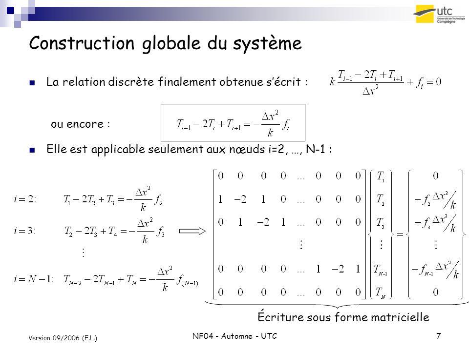 Construction globale du système