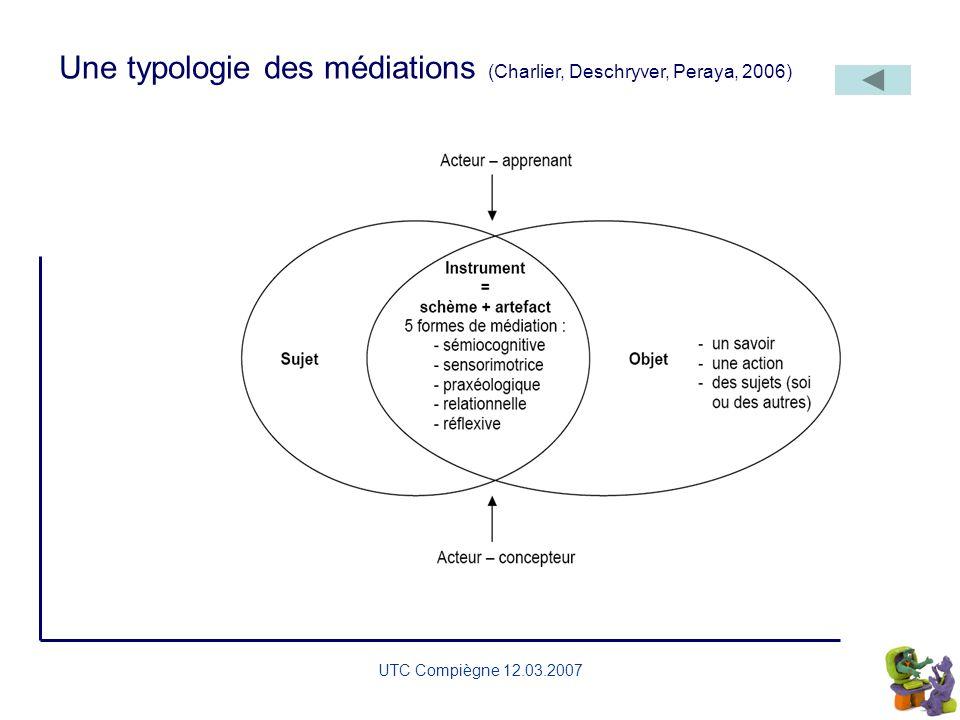 Une typologie des médiations (Charlier, Deschryver, Peraya, 2006)