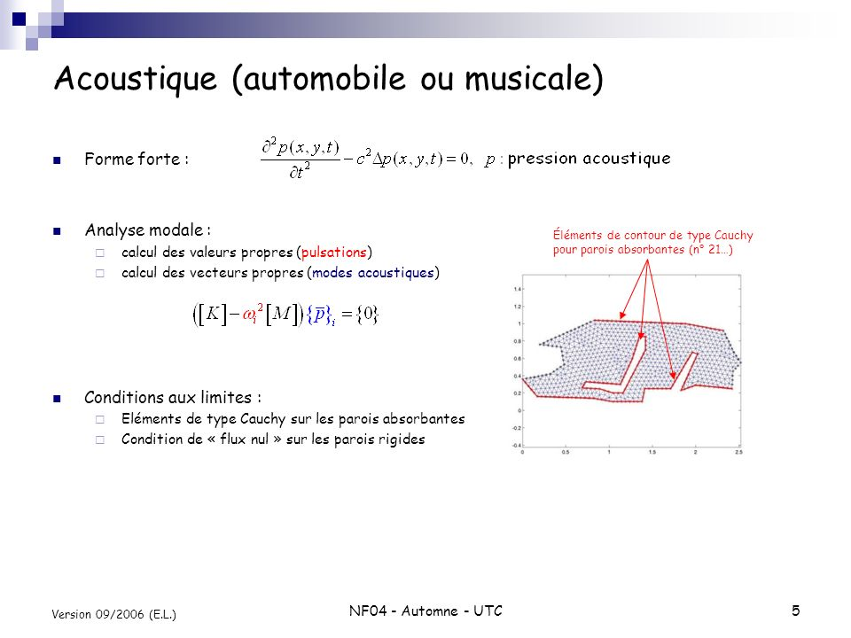 Acoustique (automobile ou musicale)