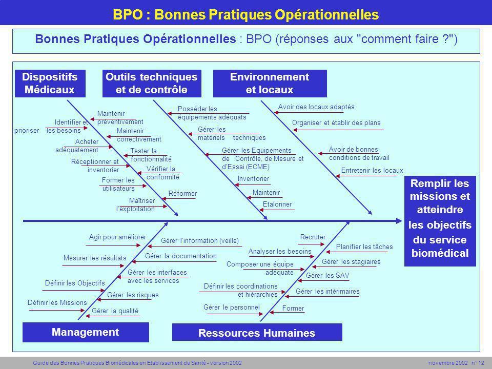 BPO : Bonnes Pratiques Opérationnelles