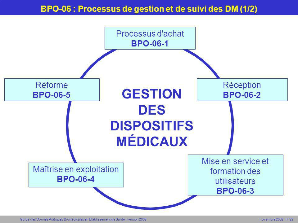 BPO-06 : Processus de gestion et de suivi des DM (1/2)