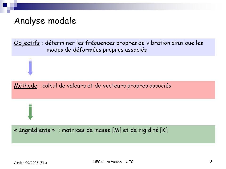 Analyse modale Objectifs : déterminer les fréquences propres de vibration ainsi que les modes de déformées propres associés.