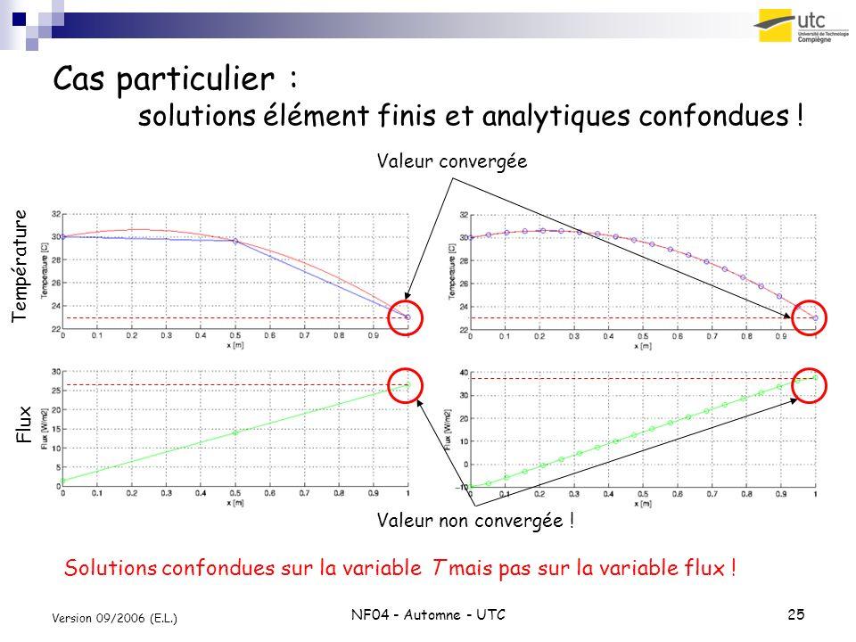 Cas particulier : solutions élément finis et analytiques confondues !