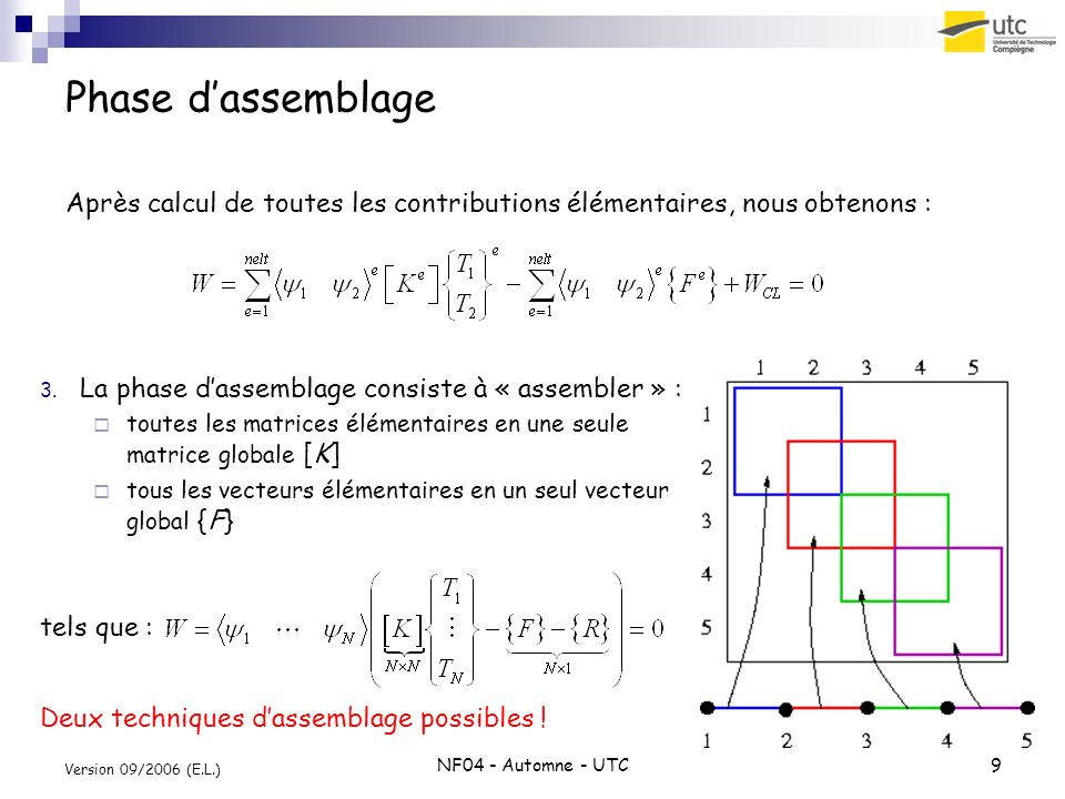 Phase d'assemblageAprès calcul de toutes les contributions élémentaires, nous obtenons : La phase d'assemblage consiste à « assembler » :