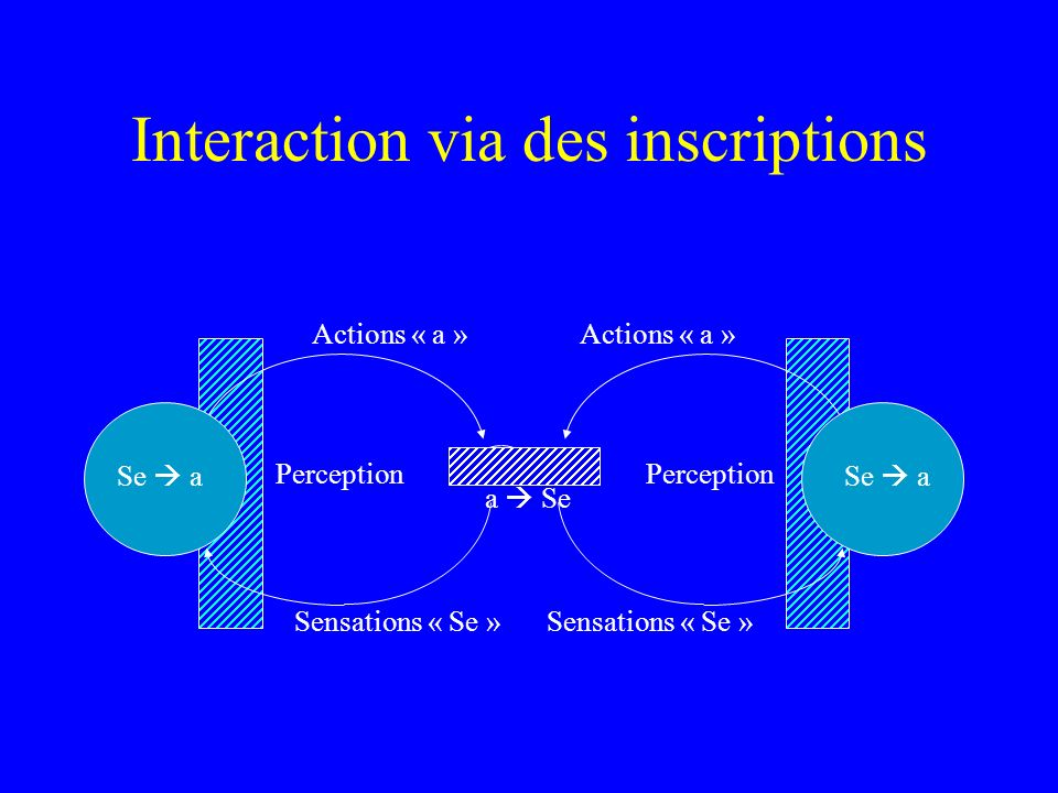 Interaction via des inscriptions