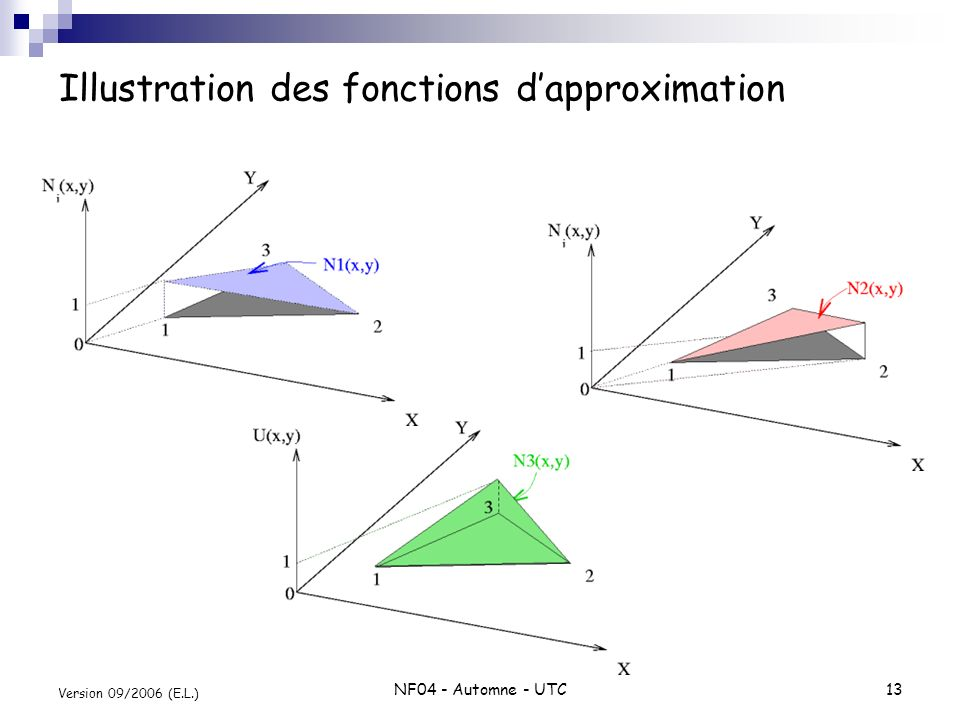 Illustration des fonctions d'approximation
