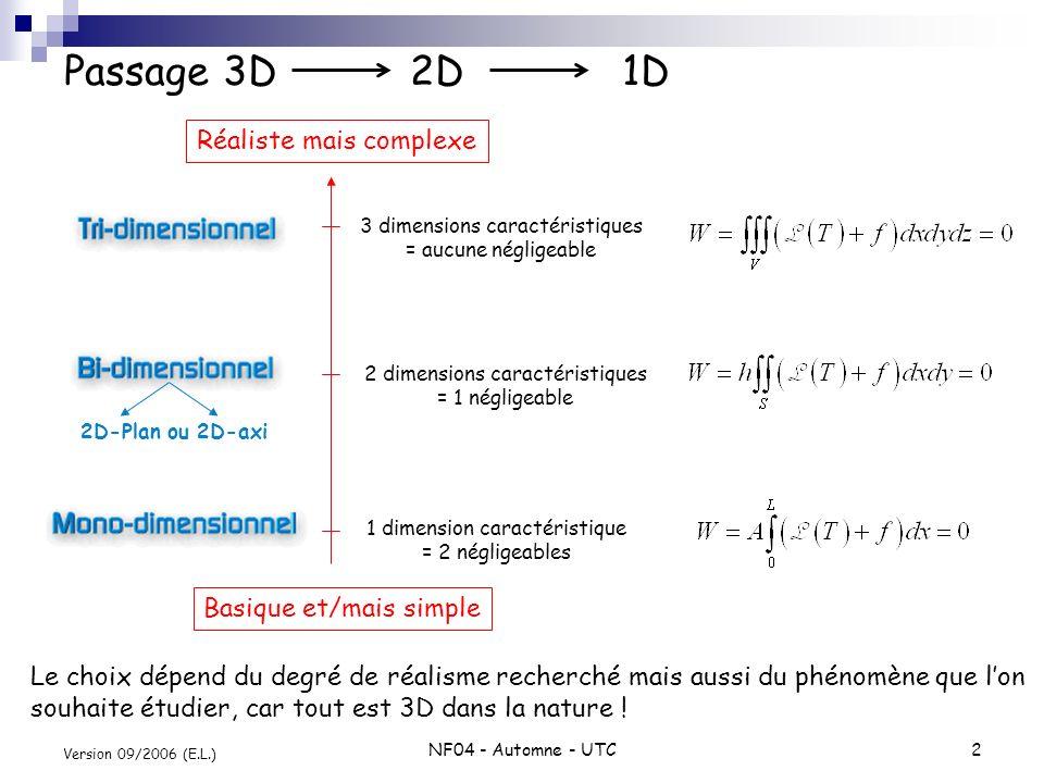 Passage 3D 2D 1D Réaliste mais complexe Basique et/mais simple