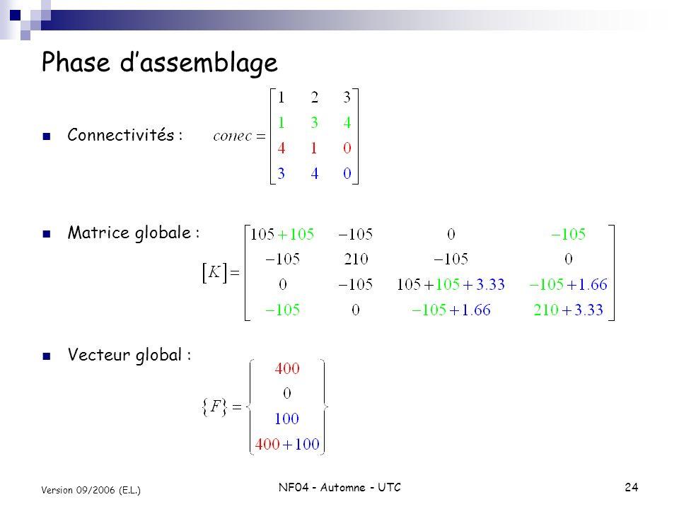 Phase d'assemblage Connectivités : Matrice globale : Vecteur global :