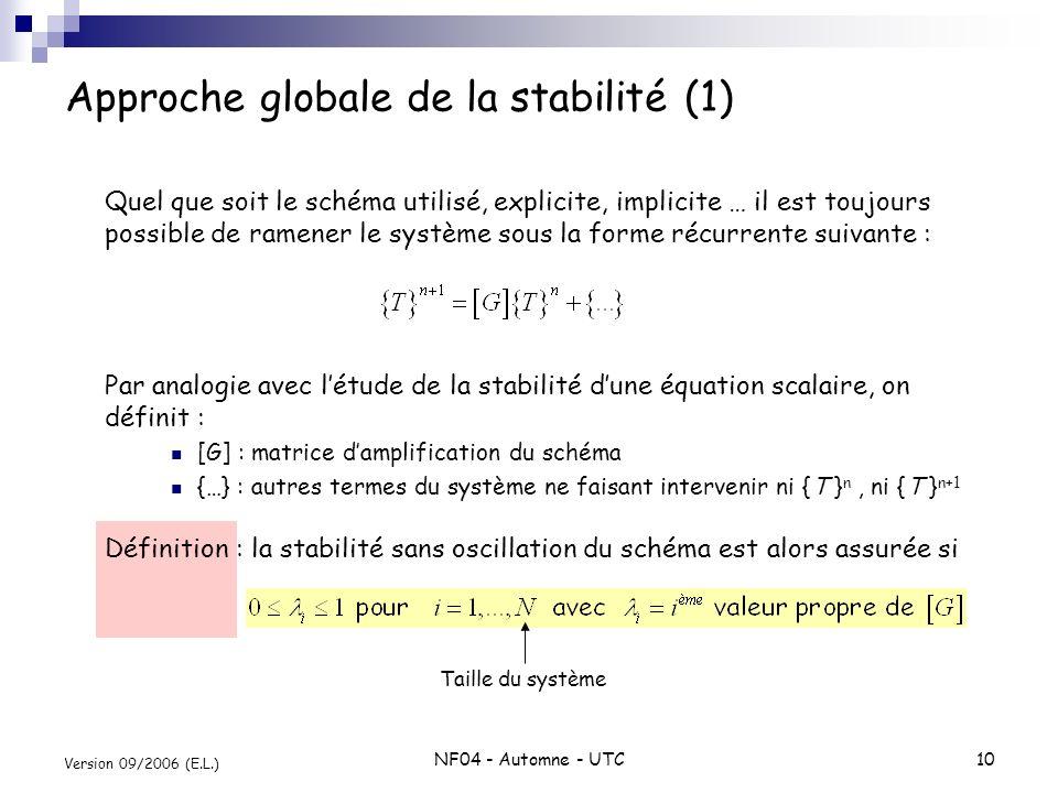 Approche globale de la stabilité (1)