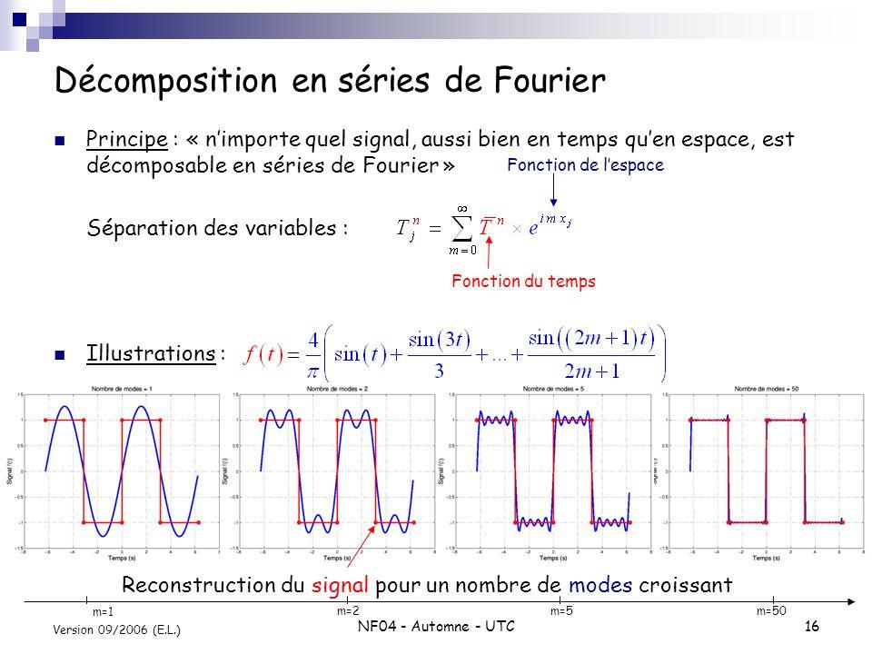 Décomposition en séries de Fourier