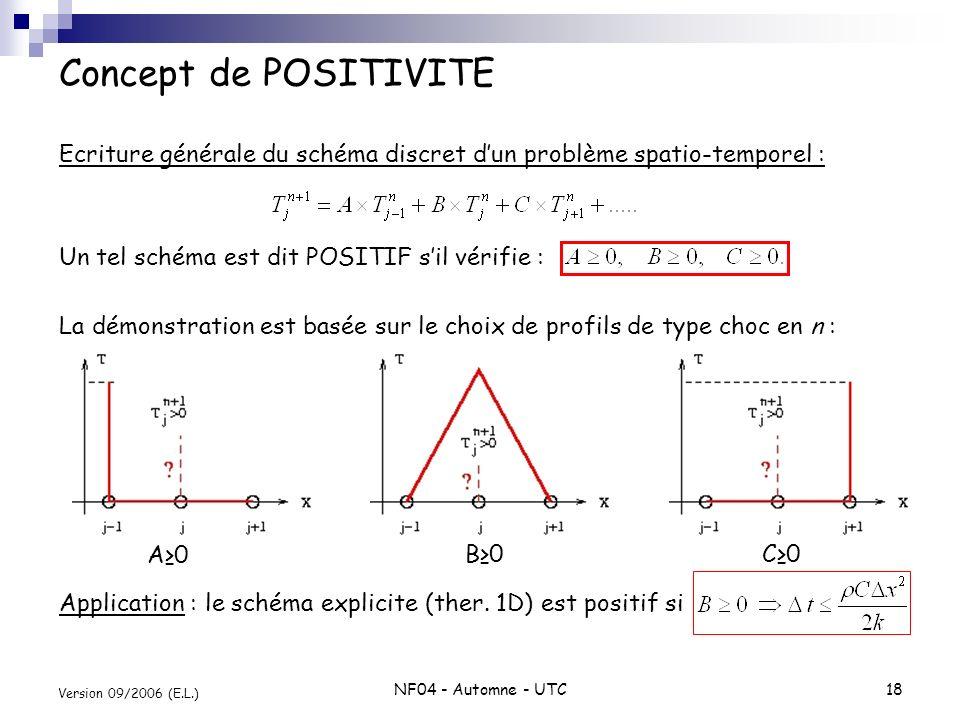 Concept de POSITIVITE Ecriture générale du schéma discret d'un problème spatio-temporel : Un tel schéma est dit POSITIF s'il vérifie :