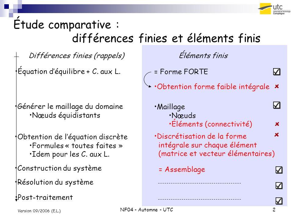 Étude comparative : différences finies et éléments finis