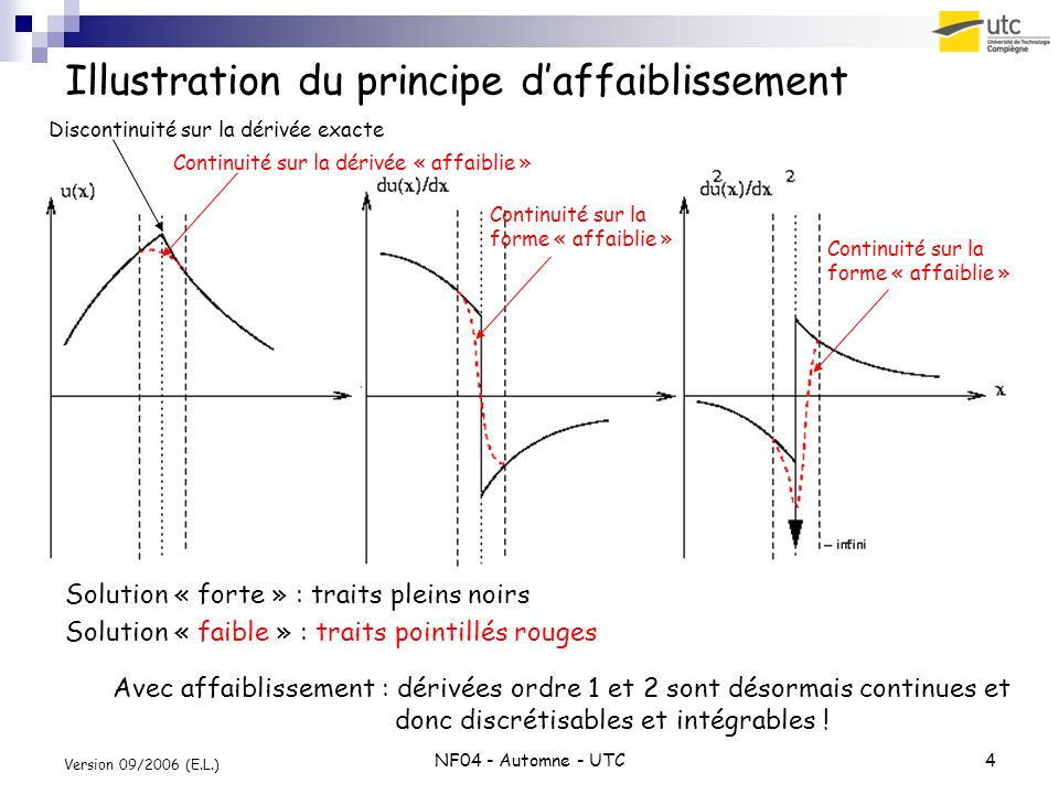 Illustration du principe d'affaiblissement