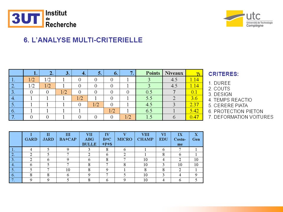 Institut 3U T de Recherche 6. L'ANALYSE MULTI-CRITERIELLE CRITERES: