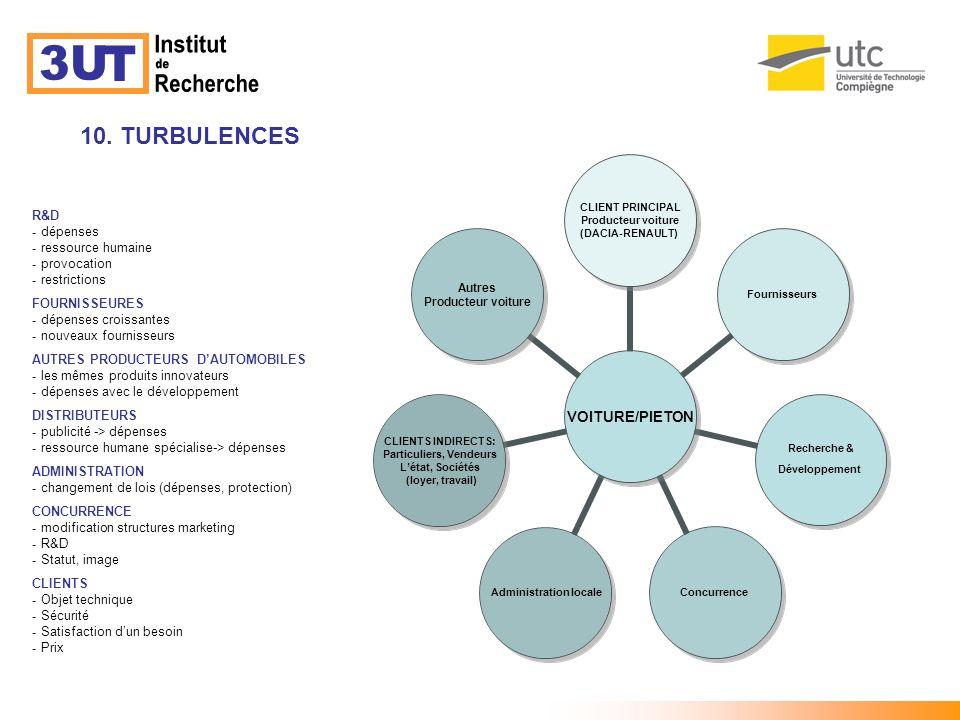Institut 3U T de Recherche TURBULENCE 10. TURBULENCES R&D dépenses