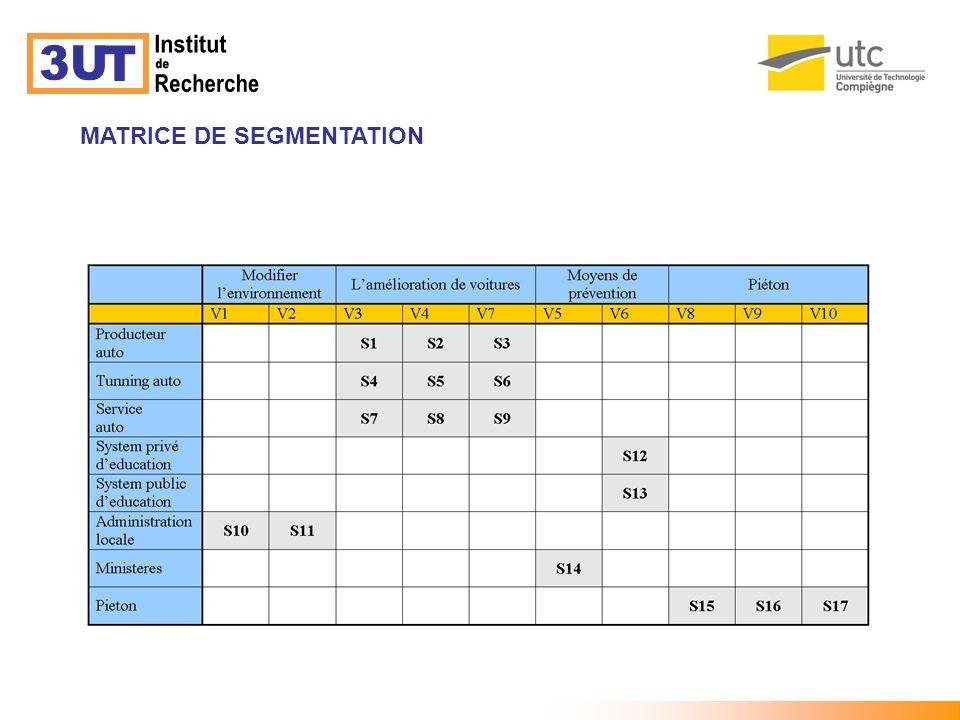 3U T Institut de Recherche MATRICE DE SEGMENTATION