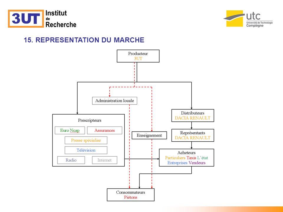 3U T Institut de Recherche 15. REPRESENTATION DU MARCHE