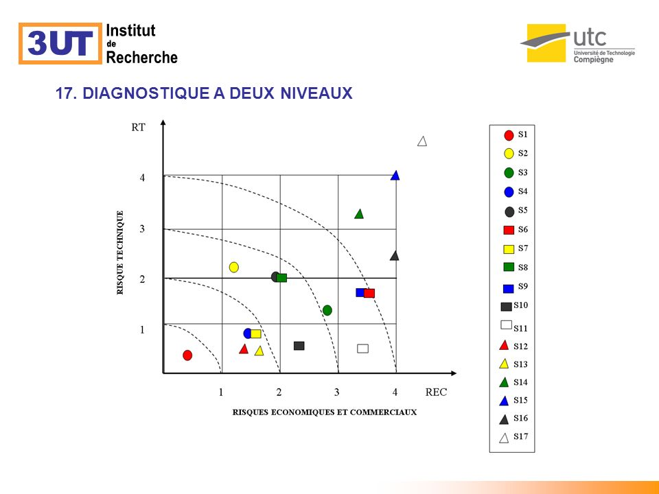 3U T Institut de Recherche 17. DIAGNOSTIQUE A DEUX NIVEAUX