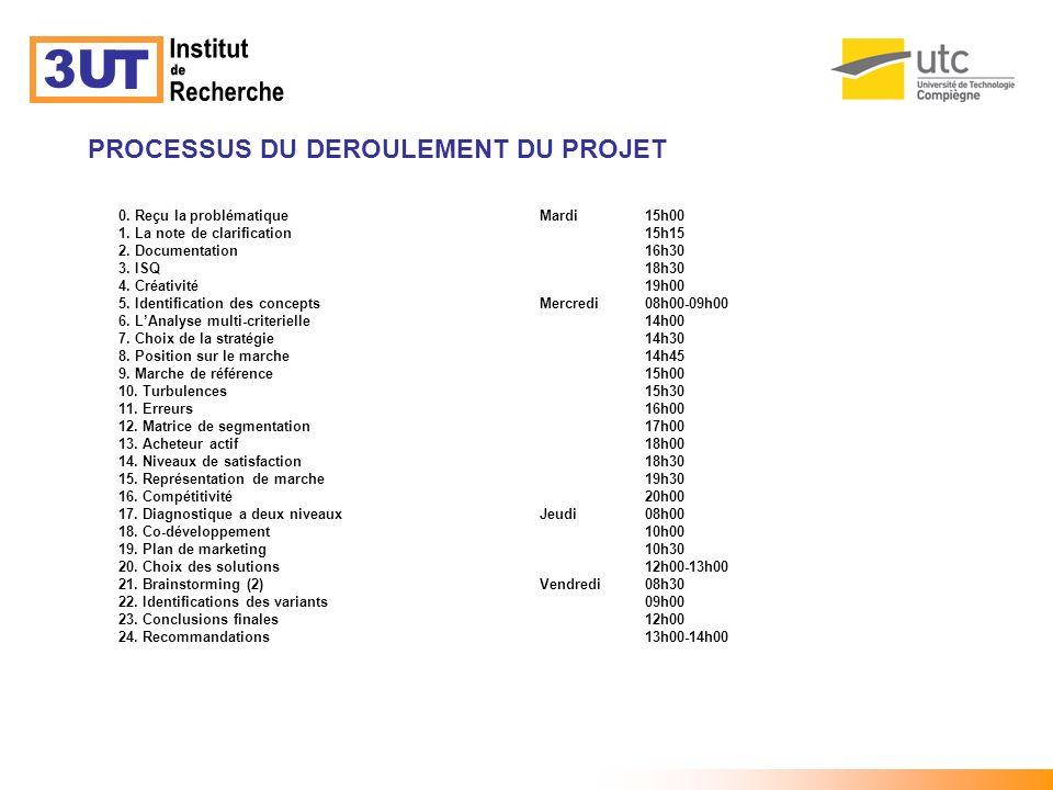 Institut 3U T de Recherche PROCESSUS DU DEROULEMENT DU PROJET