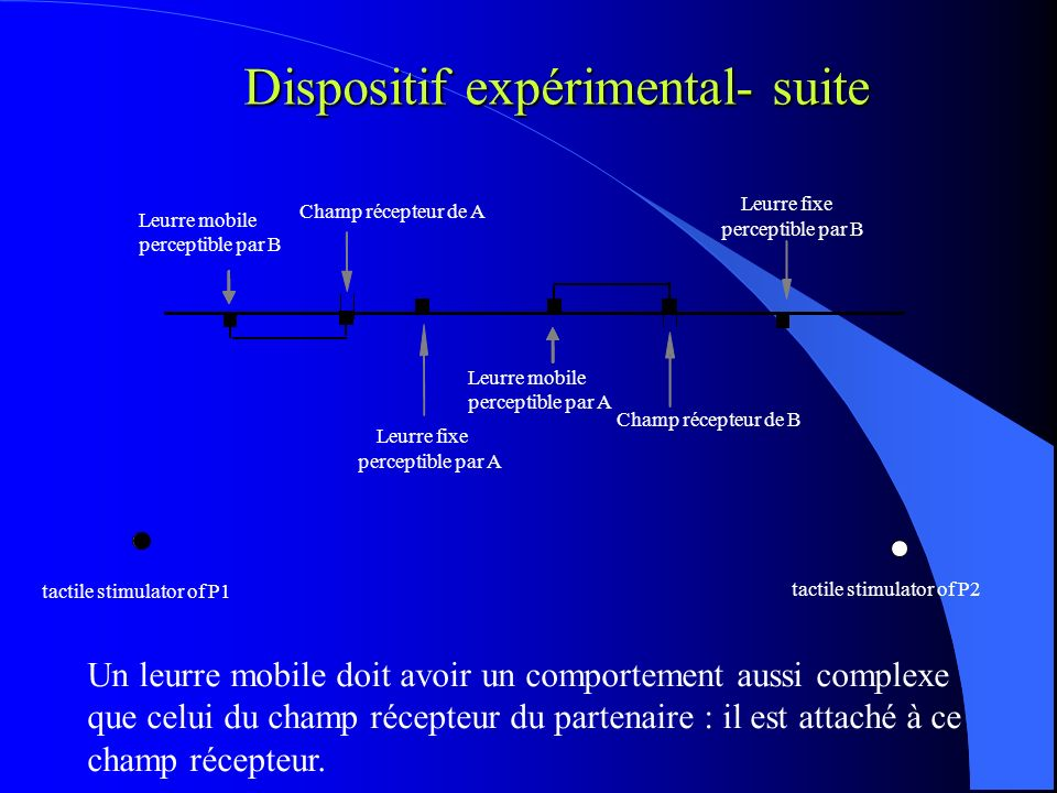 Dispositif expérimental- suite