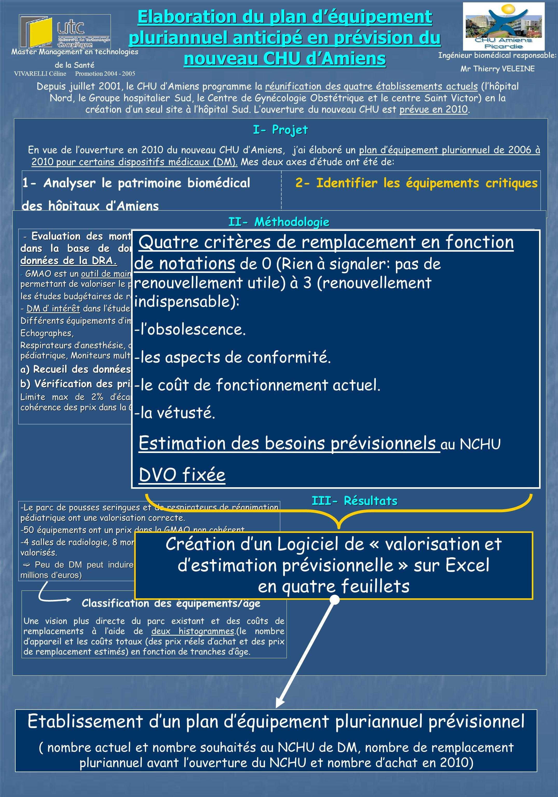 Classification des équipements/âge