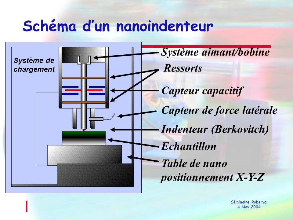 Schéma d'un nanoindenteur