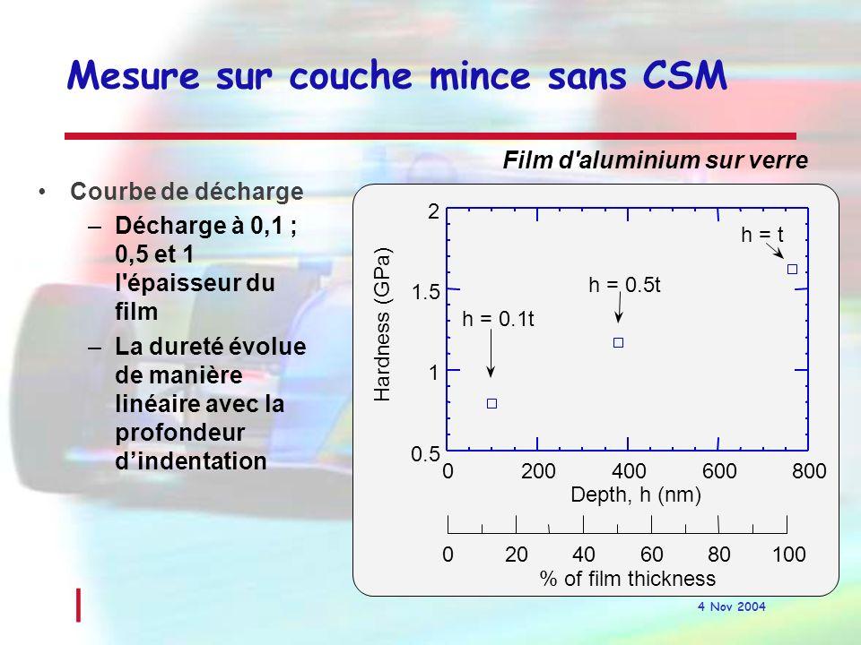 Mesure sur couche mince sans CSM