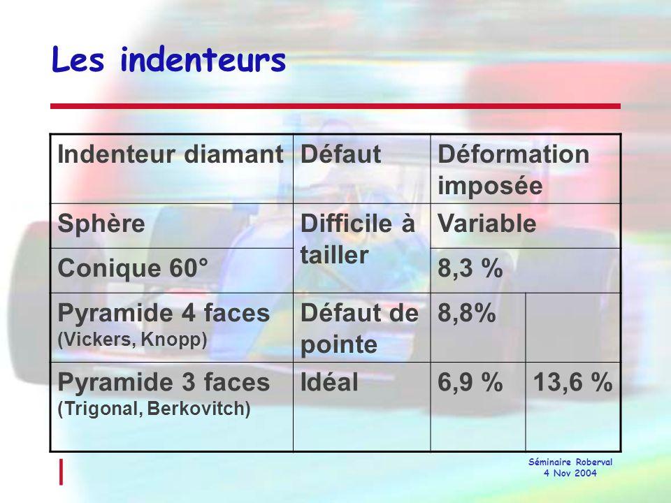 Les indenteurs Indenteur diamant Défaut Déformation imposée Sphère