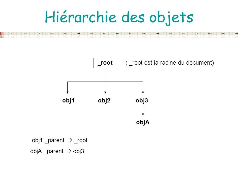 Hiérarchie des objets _root obj1 obj3 obj2 objA