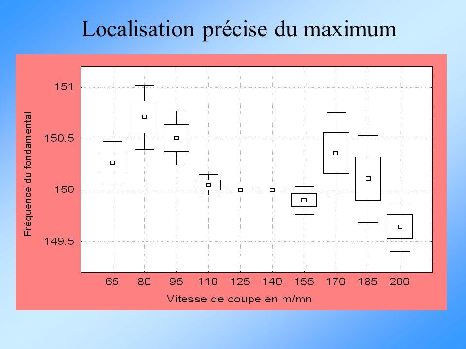 Localisation précise du maximum