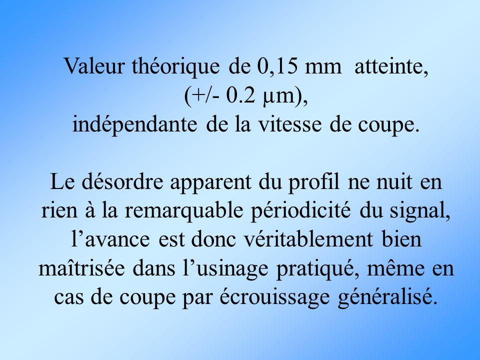 Valeur théorique de 0,15 mm atteinte, (+/- 0.2 µm),