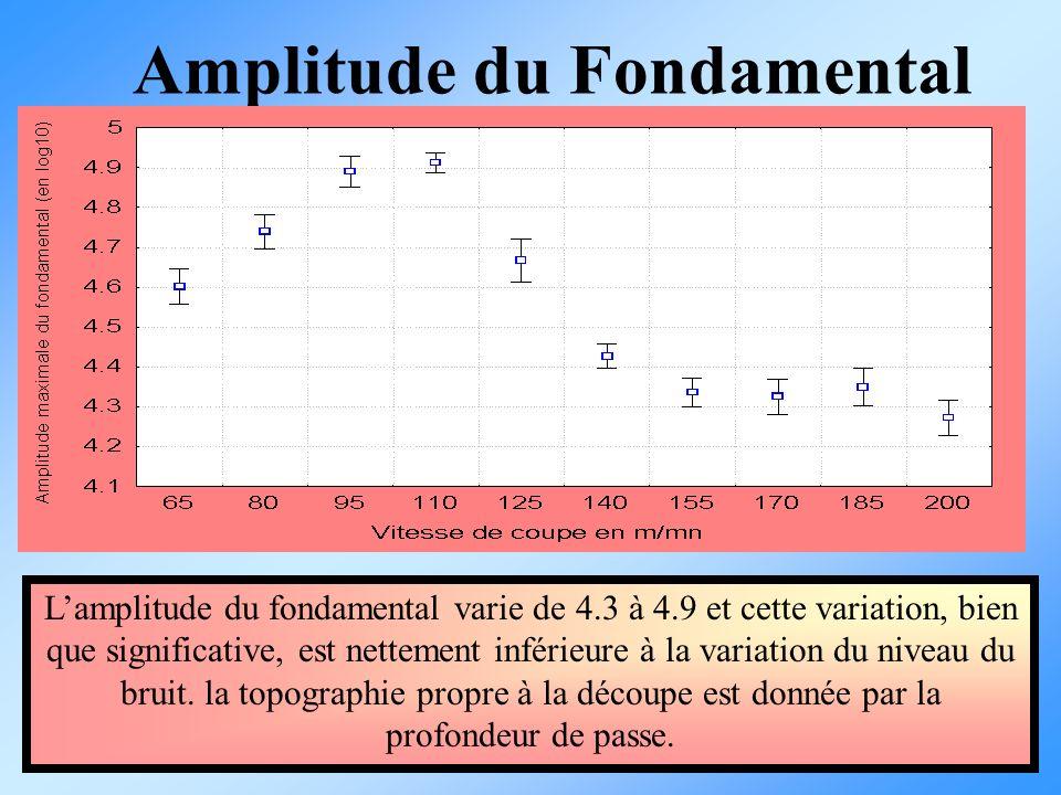 Amplitude du Fondamental