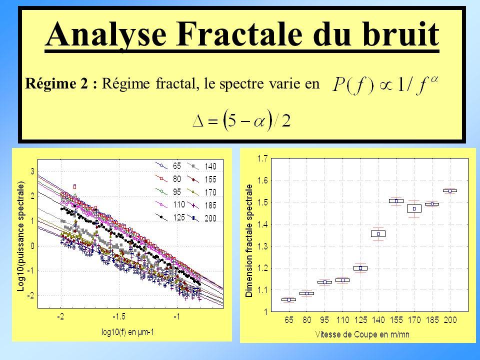 Analyse Fractale du bruit