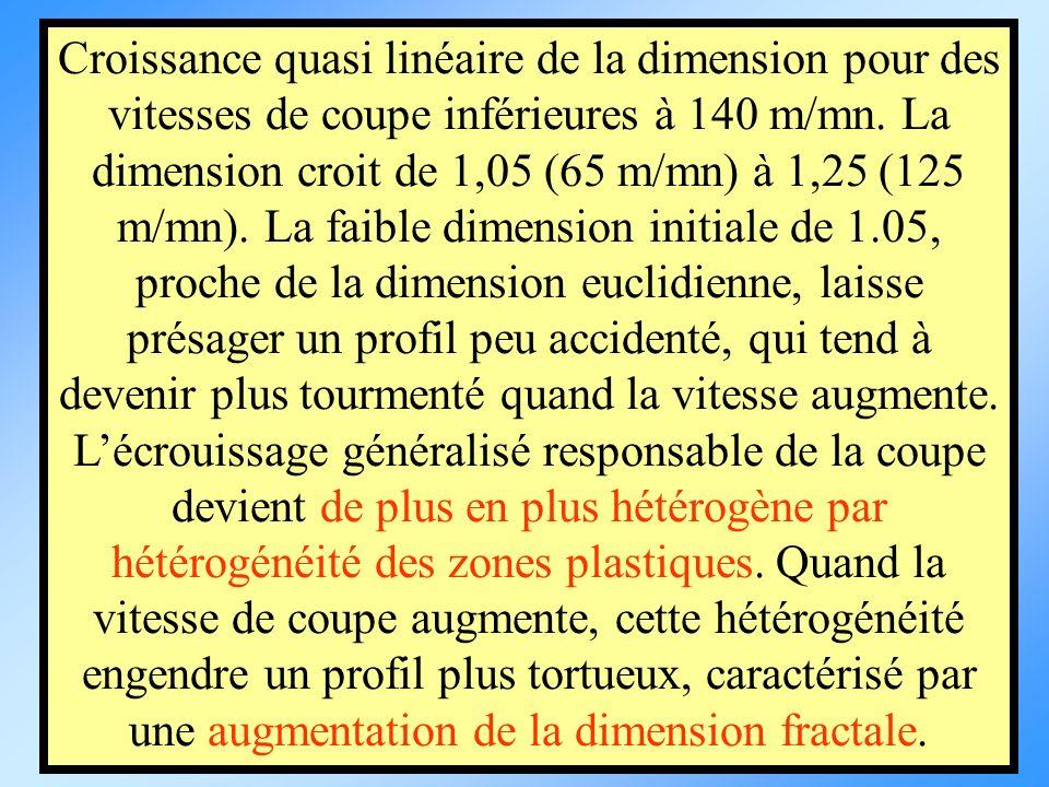 Croissance quasi linéaire de la dimension pour des vitesses de coupe inférieures à 140 m/mn.