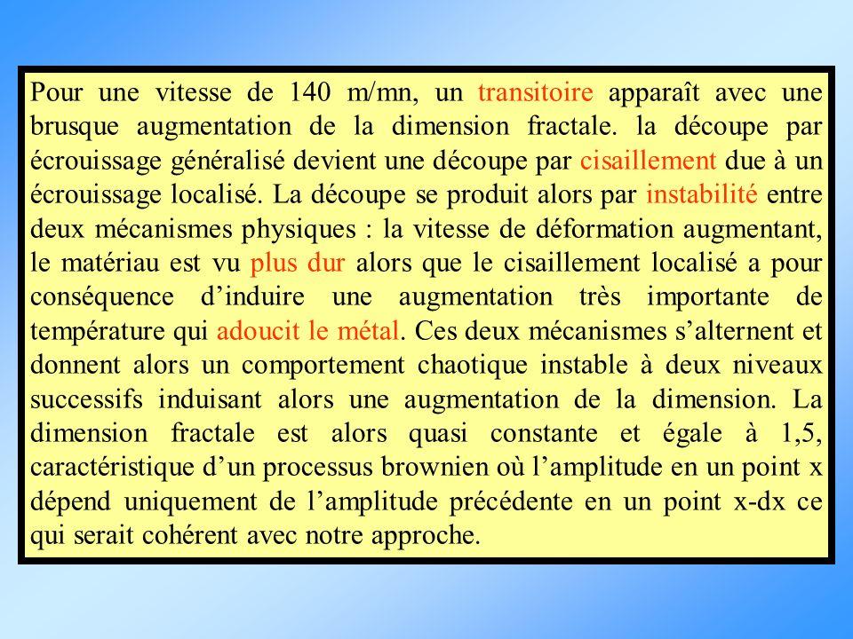 Pour une vitesse de 140 m/mn, un transitoire apparaît avec une brusque augmentation de la dimension fractale.