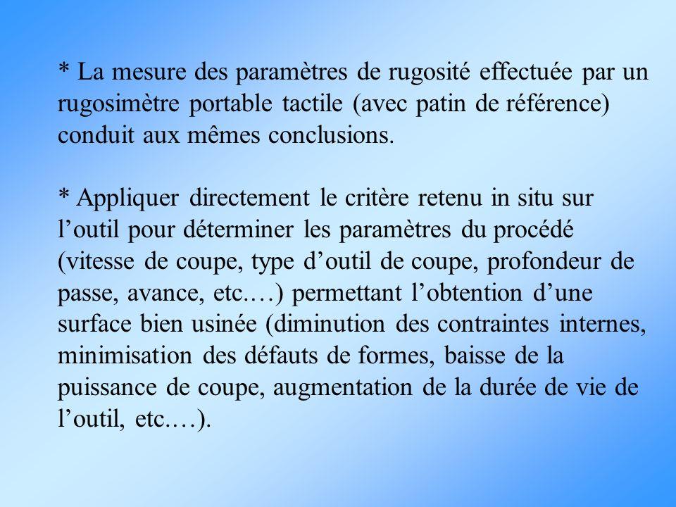 * La mesure des paramètres de rugosité effectuée par un rugosimètre portable tactile (avec patin de référence) conduit aux mêmes conclusions.
