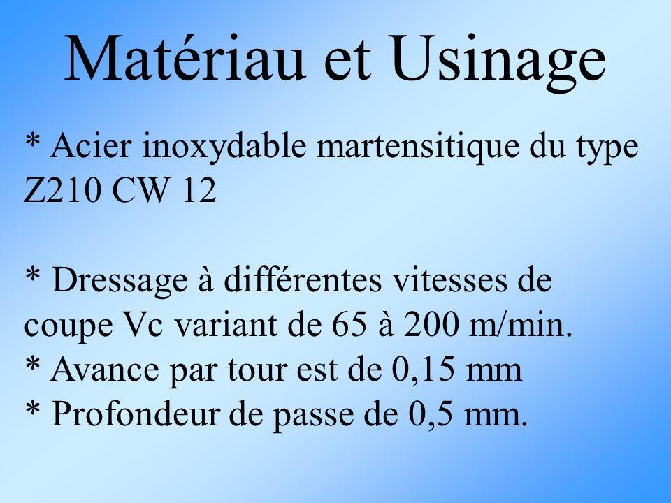 Matériau et Usinage * Acier inoxydable martensitique du type Z210 CW 12. * Dressage à différentes vitesses de coupe Vc variant de 65 à 200 m/min.