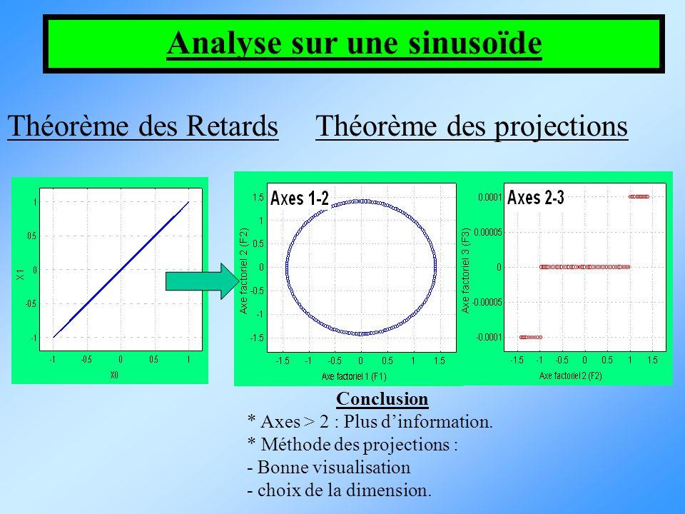 Analyse sur une sinusoïde