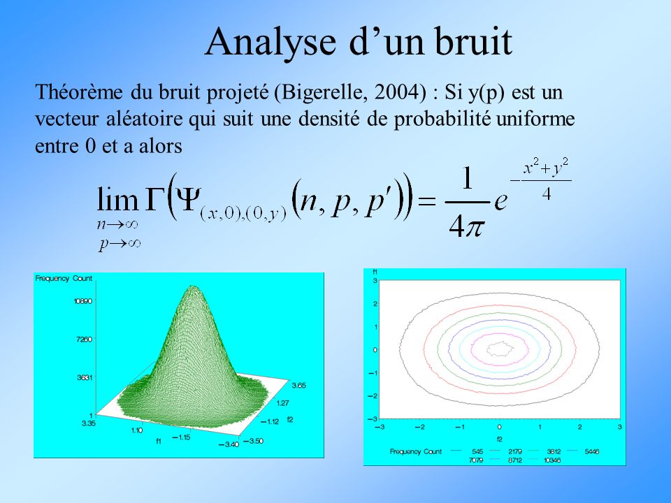 Analyse d'un bruit