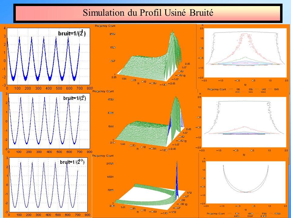 Simulation du Profil Usiné Bruité