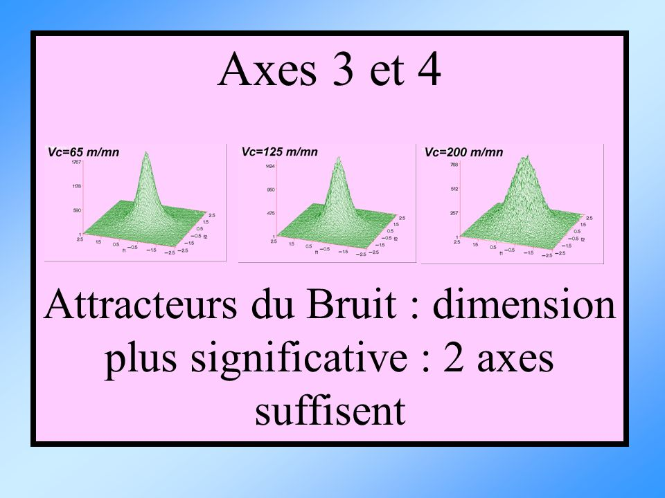 Attracteurs du Bruit : dimension plus significative : 2 axes suffisent
