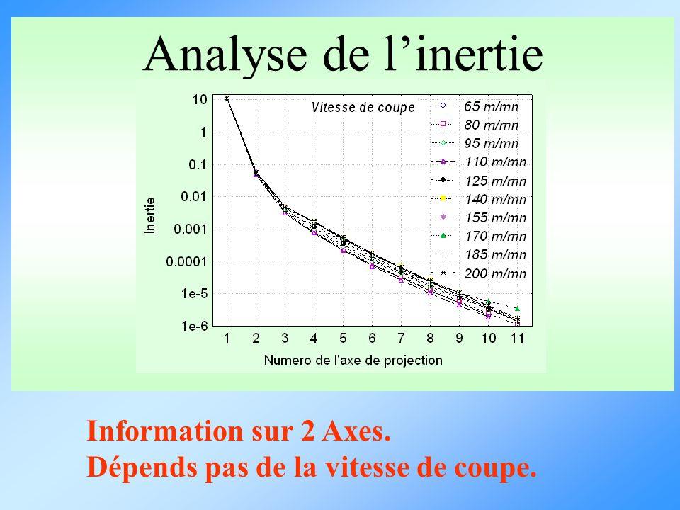 Analyse de l'inertie Information sur 2 Axes.