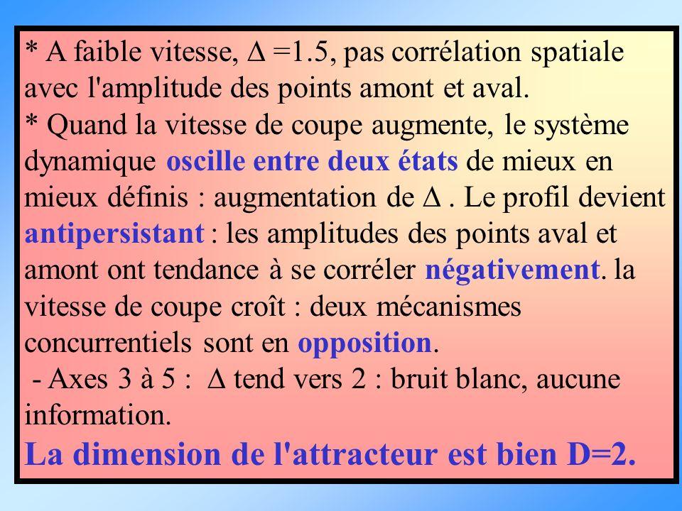 La dimension de l attracteur est bien D=2.