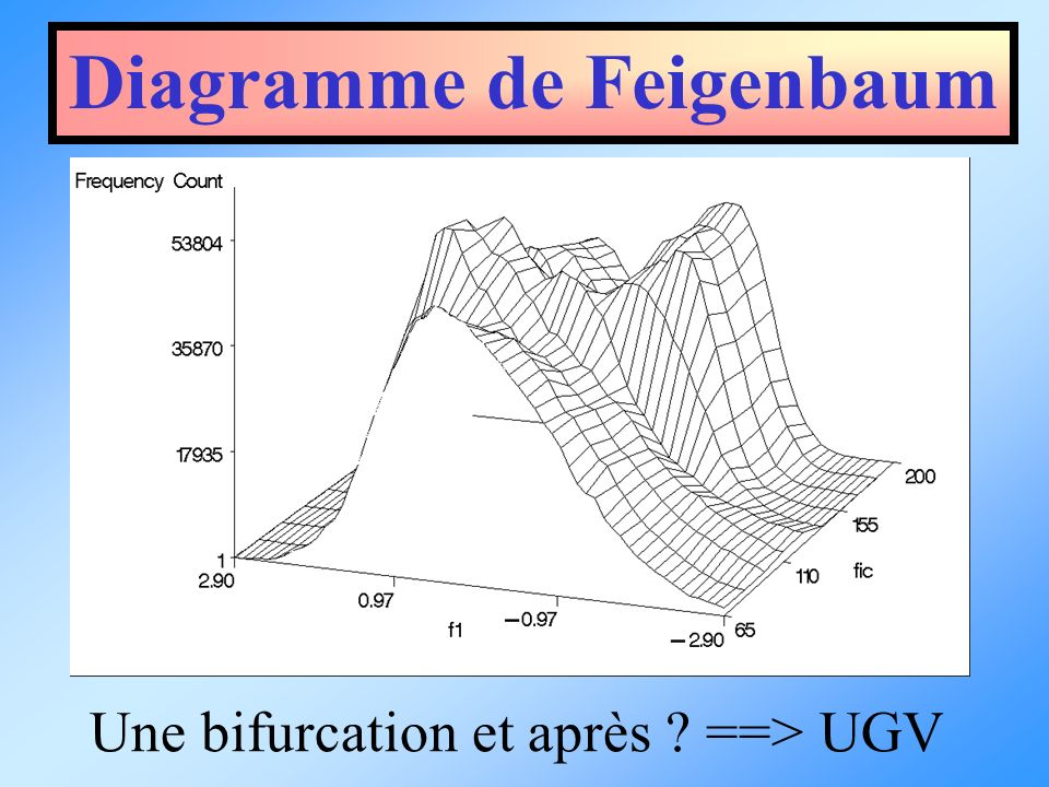 Diagramme de Feigenbaum