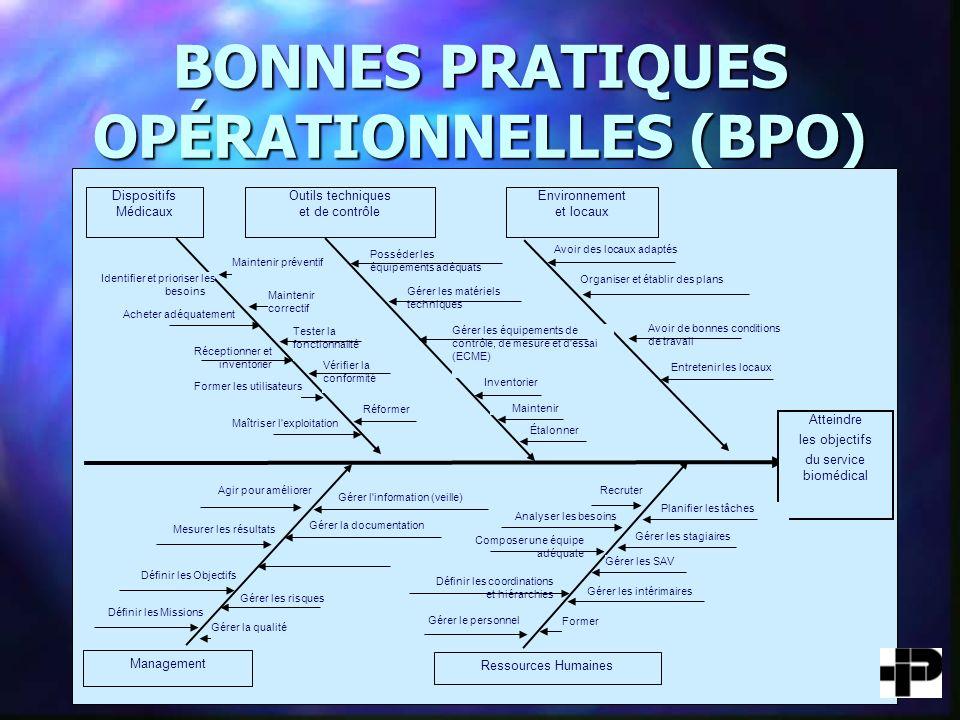 BONNES PRATIQUES OPÉRATIONNELLES (BPO)