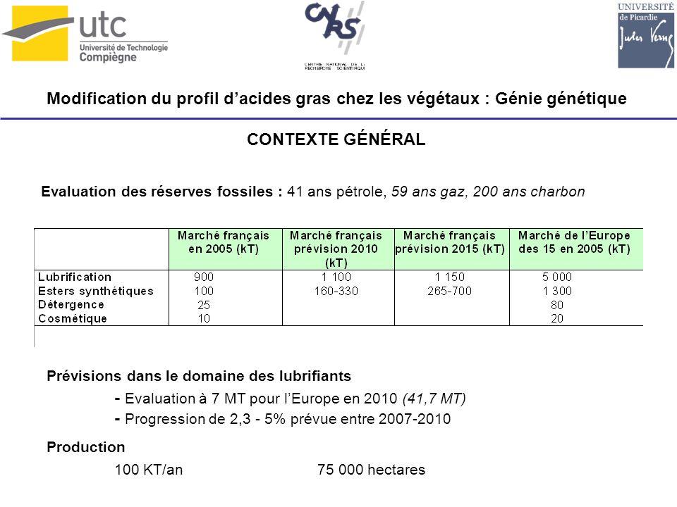 - Evaluation à 7 MT pour l'Europe en 2010 (41,7 MT)